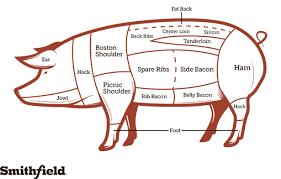 Hog Meat Cuts Chart Pork Color Cuts Chart Poster Cuts Chart