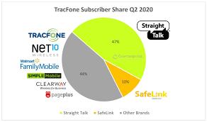 verizon s tracfone acquisition what it