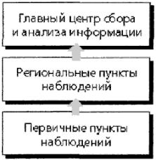 Экология популяций Рефераты ru На территории СССР в 70 е годы на базе станций гидрометеослужбы была организована Общегосударственная служба наблюдений и контроля состояния окружающей