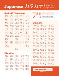 Katakana Chart Full Japanese Katakana Chart