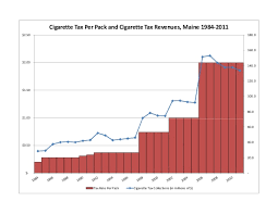 1984 Vs Today Chart Chart Cigarette Excise Tax Vs Tax Rate 1998 2011