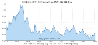Mexican Peso Exchange Rate Chart 400 Usd Us Dollar Usd To Mexican Peso Mxn Currency
