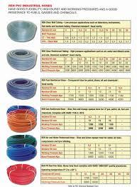 Pvc Hose Chemical Resistance Chart Reh Pvc Hose Rockdrilling Equipment