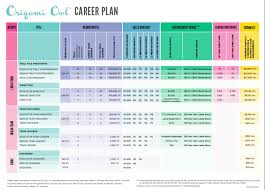 career plan upcoming enhancements to the origami owl career plan jewelry bar