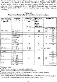 Icmr Rda Chart 2017 Nutrient Requirements And Recommended Dietary Allowances For Indians A Report Of The Expert Group Of The Indian Council Of Medical Research