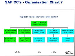 Gartner Org Chart Gartner Best Practice For Sap Competence Centre Planning