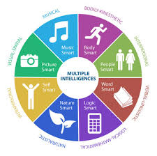 multiple intelligences assessment tips theory com multiple intelligences