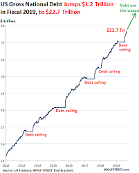 State Debt Chart Abenomics Archives The Automatic Earth