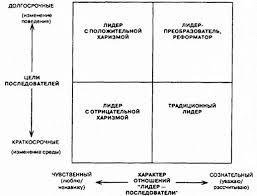 преобразующего лидерства или лидерство для изменений Концепция преобразующего лидерства или лидерство для изменений