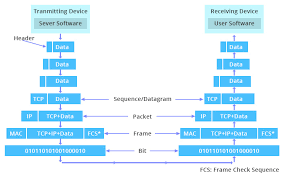 Tcp Ip Vs Osi Whats The Difference Between The Two Models