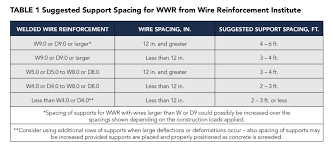 Welded Wire Fabric Size Chart The Contractors Welded Wire Reinforcement Wwr Dilemma