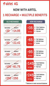 Airtel Rate Chart Airtel Ends Lifetime Free Incoming To Charge Rs 35 Month