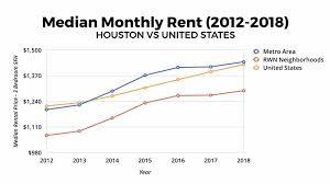 Houston Real Estate Market 2019 2020 Statistics Trends