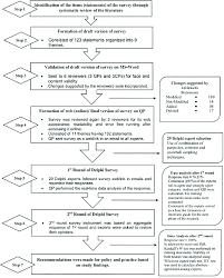 Itnonline Comparison Charts The Delphi Process Cp Community Pharmacist Gp General