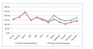 Decluttering A Chart Source Cole Nussbaumer Data
