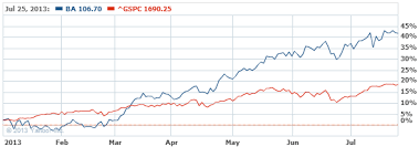 Boeing Stock Chart Yahoo Boeing Takes More Heat For Dreamliner Drama