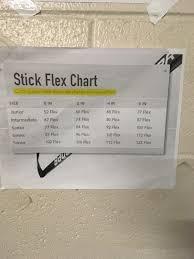 Stick Flex Chart For Cutdown Sticks Hockeyplayers