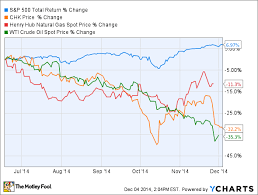 Top Natural Gas Stocks For 2015 The Motley Fool