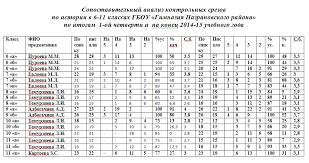 сопоставительный анализ контрольных срезов по итогам i й четверти  Для 7 х классов контрольная работа состояла из двух вариантов по 7 вопросов для каждого варианта