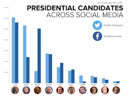 Donald Trump Twitter Followers Chart How The 2016 Presidential Candidates Measure Up On Social
