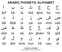 Arabic Phonetic Chart Arabic Alphabet Abc Arabic Alphabet Learn Arabic