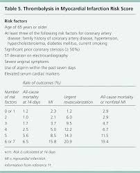 Acute Coronary Syndrome Diagnostic Evaluation American