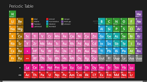 Periodic Table Hd Wallpapers Wallpaper Cave
