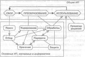 Реферат Информационные процессы кодирование и сбор информации  Информационные процессы кодирование и сбор информации