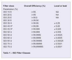 Iso 29463 A Global Standard For Hepa And Ulpa Filters