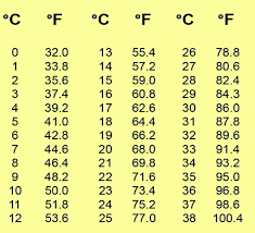 Celsius To Fahrenheit Charts Custom F To C Chart Heartimpulsarco