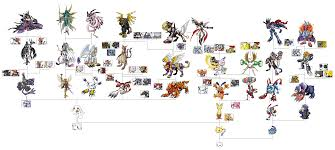 Pin By Michael Kindt On Digimon Digimon Adventure Trees