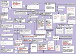 Statistical Test Flow Chart Biology Www Bedowntowndaytona Com