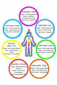 Amazon Com Chakra Chart Poster Colors Meanings Body Parts