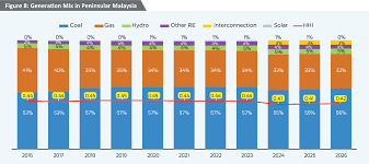 Nem Rate Chart Malaysia Solar Energy Profile A Global Solar Manufacturing