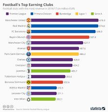 Chart Footballs Top Earning Clubs Statista