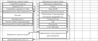 Учет расчетов с подотчетными лицами Курсовая работа Рис 1 Схема первичной документации