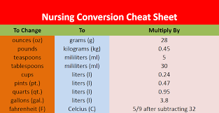 Nursing Conversion Cheat Sheet Nursing Conversions