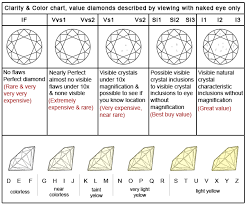 Color Clarity Chart Pin By Dharmanandan Diamonds On Dharmanandan Diamonds Pvt