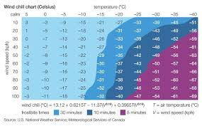 Wind And Temperature Chart Celsius Wind Chill Chart Weather Pbs Learningmedia