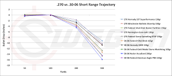 Bullet Trajectory Chart 270 Win 54 Punctual Bullet Drop Chart For 30 06