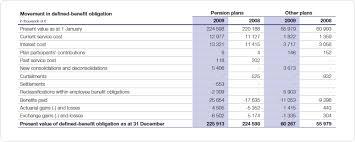 definitions of balance sheet provisions bekaert annual report 2010