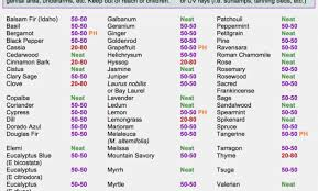 Young Living Essential Oils Frequency Chart Young Living Essential Oils Dilution Chart Best Picture Of