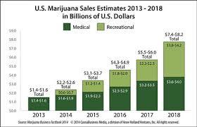 Edible Dosage Chart Marijuana Edibles Cannabis Goes Gourmet Bay Area Bites