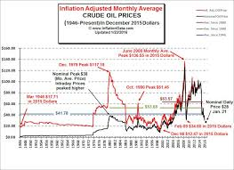 Crude Oil Price Chart 100 Years Inflation Adjusted Oil Price Chart Investment Related Pins
