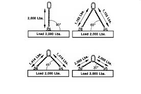 Concept 2 Rigging Chart Best Practices For Alloy Chain Sling Inspection And Chain