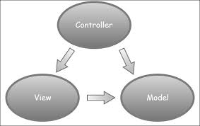 Mvc Pattern New ASPNET MVC Pattern