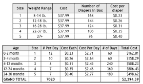 Diapers Per Month Chart 74 Eye Catching Number Of Diapers Per Day