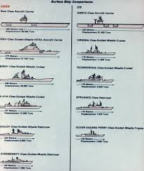 Us Navy Ship Chart A Comparison Chart Of Soviet And Us Surface Ships From