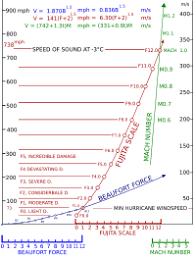 Fujita Scale Wikipedia