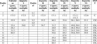 Comparative 13 C Proton Decoupled And Dept Nmr Assignments